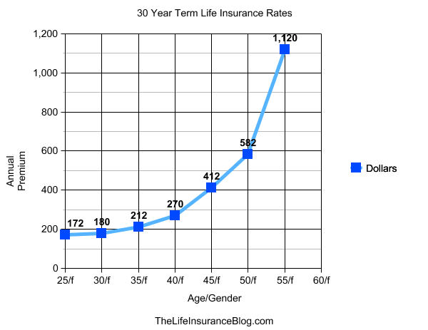 30 Term Life Insurance Quotes
