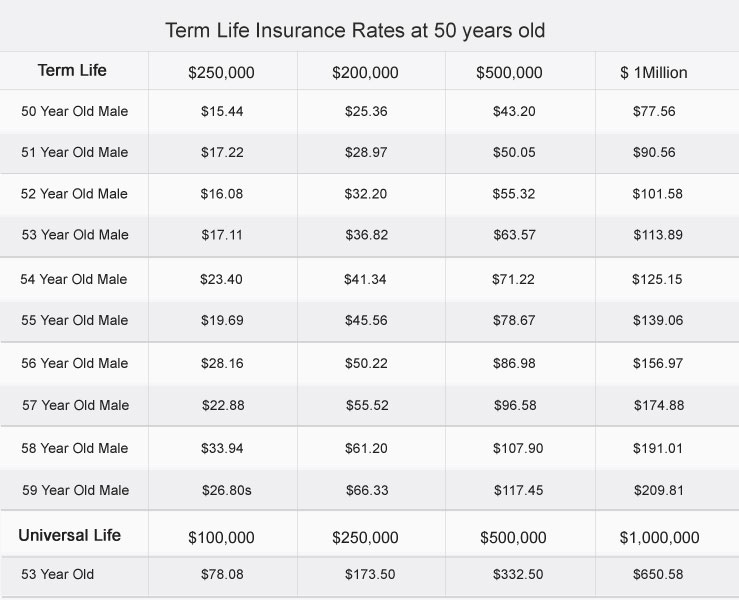 Best Term Life Insurance Quotes 02
