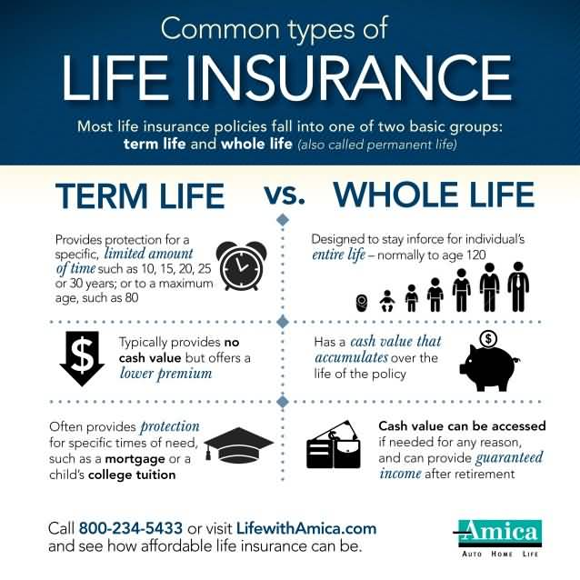 Quotes For Whole Life Insurance: 20 Cheap Whole Life Insurance Quotes & Images