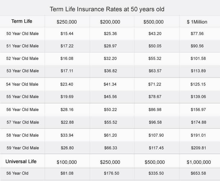 Life Insurance Term Quote 18