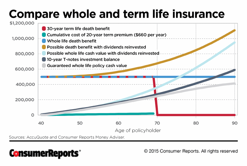 Permanent Life Insurance Quote 03