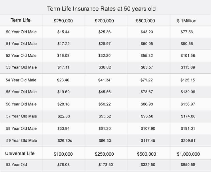 Permanent Life Insurance Quote 07