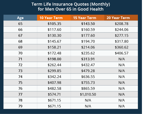 60 Year Term Life Insurance Quotes And Sayings QuotesBae Custom Term Life Quote