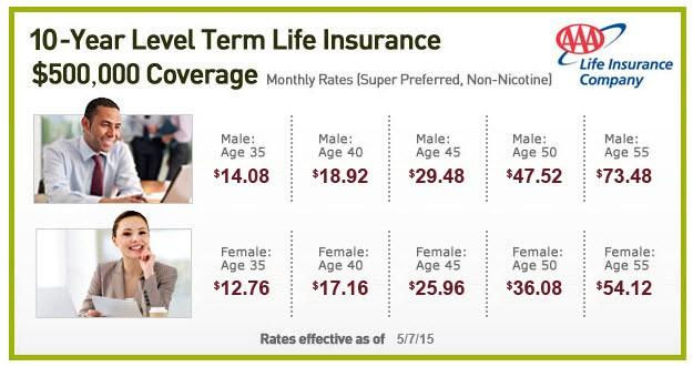 Aaa Life Insurance Reviews >> Aaa Term Life Insurance Jasonkellyphoto Co