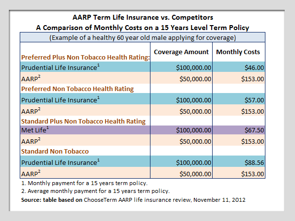 Aarp Life Insurance Quotes 11