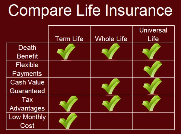 60 Compare Term Life Insurance Quotes And Sayings QuotesBae Simple Universal Life Insurance Quote