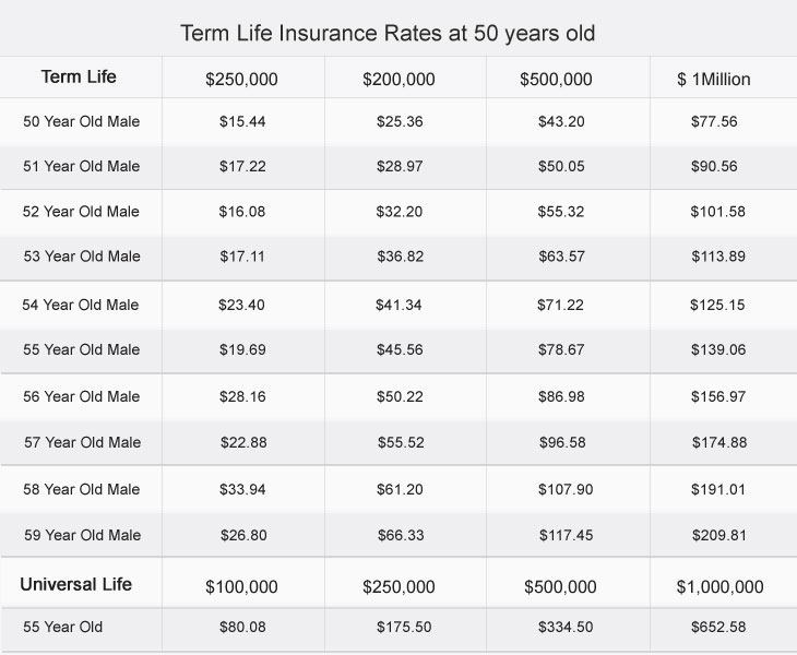 60 Compare Term Life Insurance Quotes And Sayings QuotesBae Inspiration Compare Life Insurance Quotes