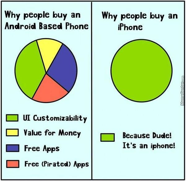 Funniest Iphone Users Vs Android Users Meme Image