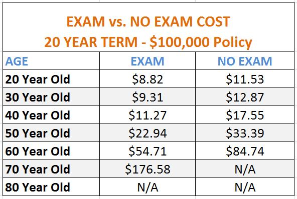 Life Insurance Quotes No Medical Exam 17