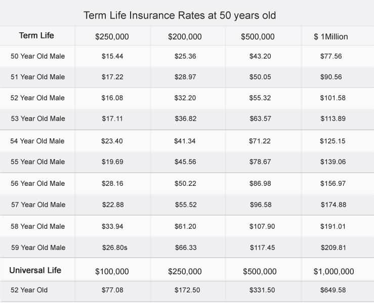 Life Insurance Term Quotes 60 QuotesBae Simple Term Quotes Life Insurance