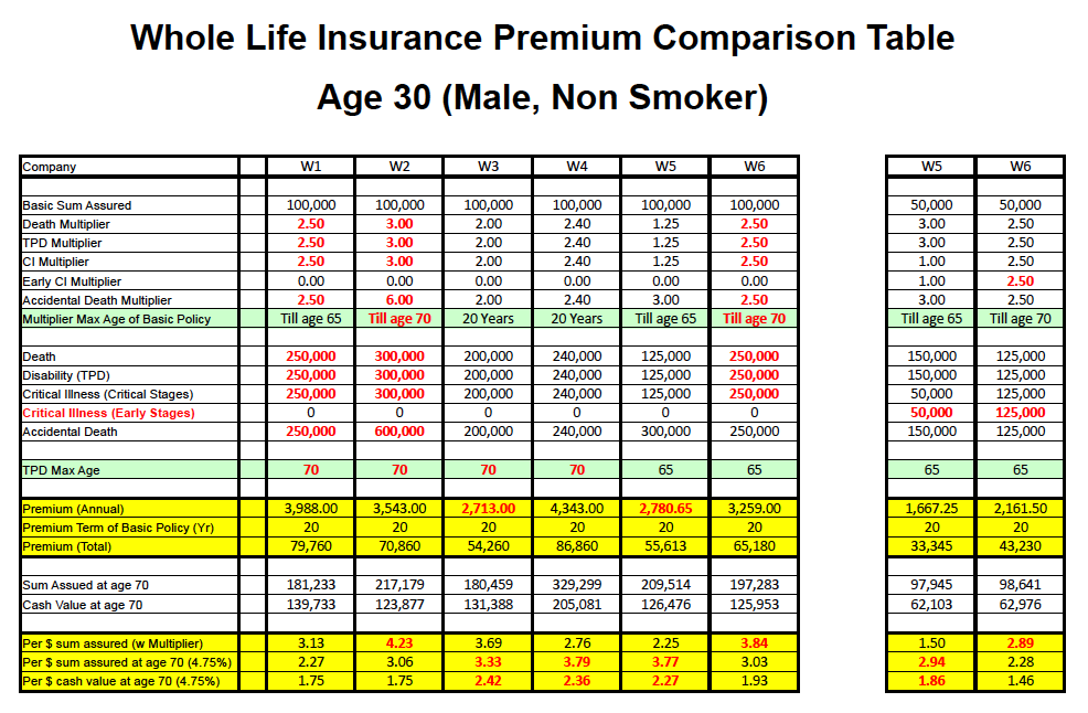 Permanent Life Insurance Quote 10