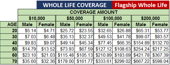 Permanent Life Insurance Quote 17