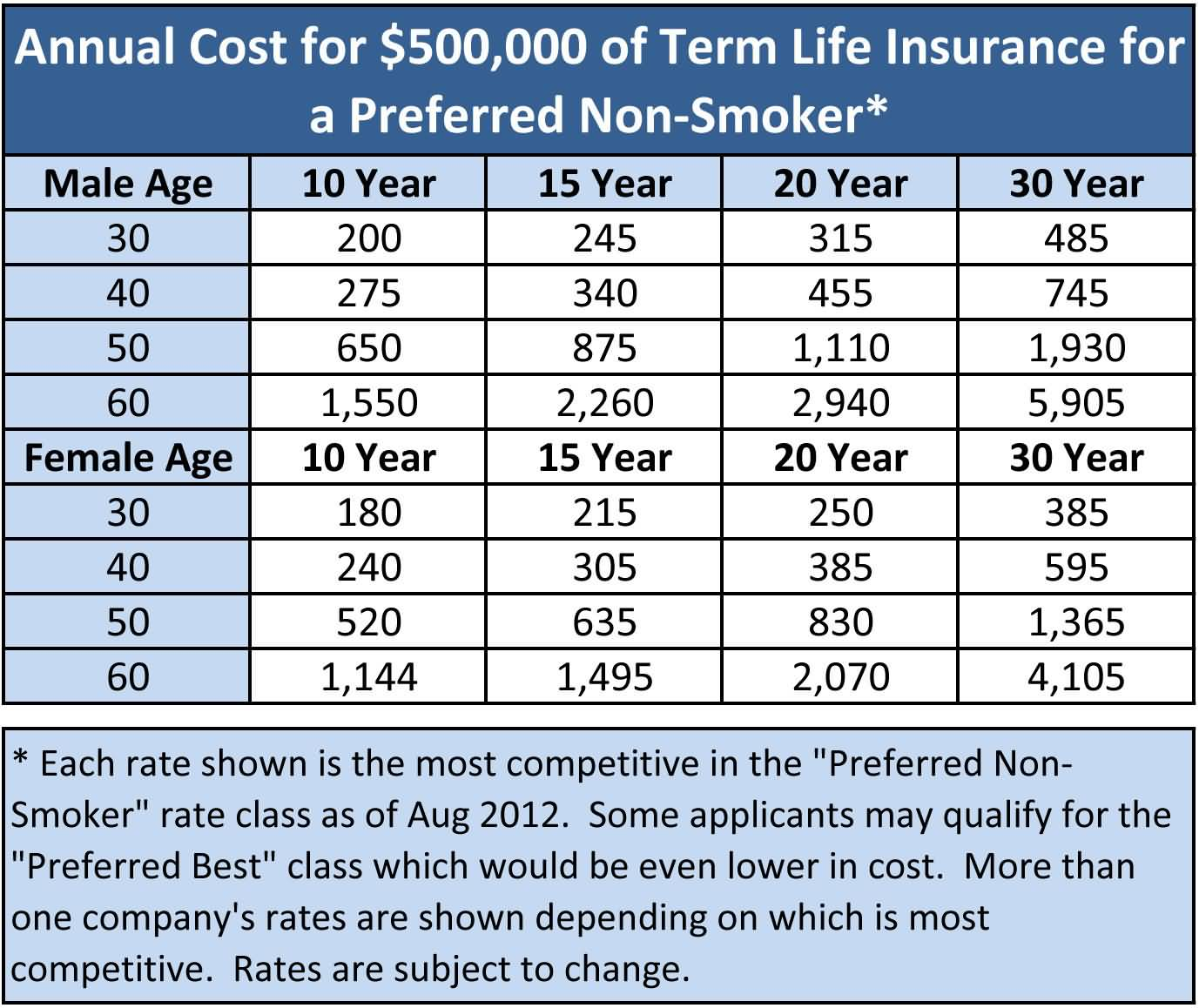 Quote For Term Life Insurance 20